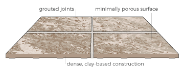 Porcelain And Ceramic Tile Styles Empire Today